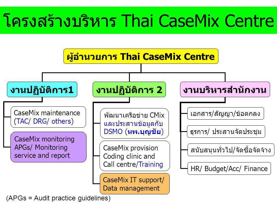 โครงสร้างบริหาร Thai CaseMix Centre ธุรการ/ ประสานจัดประชุม (APGs = Audit practice guidelines) ผู้อำนวยการ Thai CaseMix Centre งานบริหารสำนักงาน HR/ Budget/Acc/ Finance เอกสาร/สัญญา/ข้อตกลง สนับสนุนทั่วไป/จัดซื้อจัดจ้าง งานปฏิบัติการ1 CaseMix maintenance (TAC/ DRG/ others) พัฒนาเครือข่าย CMix และประสานข้อมูลกับ DSMO (นพ.บุญชัย) CaseMix monitoring APGs/ Monitoring service and report CaseMix provision Coding clinic and Call centre/Training งานปฏิบัติการ 2 CaseMix IT support/ Data management