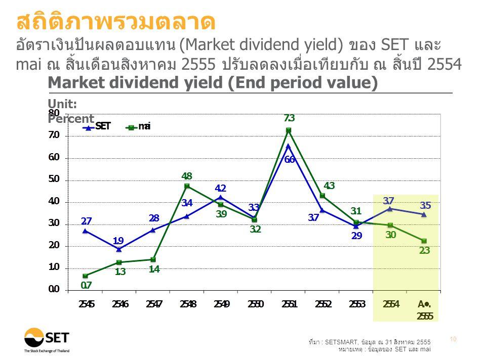 ที่มา : SETSMART, ข้อมูล ณ 31 สิงหาคม 2555 หมายเหตุ : ข้อมูลของ SET และ mai 10 Market dividend yield (End period value) Unit: Percent สถิติภาพรวมตลาด อัตราเงินปันผลตอบแทน (Market dividend yield) ของ SET และ mai ณ สิ้นเดือนสิงหาคม 2555 ปรับลดลงเมื่อเทียบกับ ณ สิ้นปี 2554