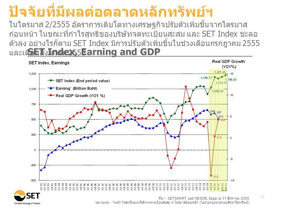 ที่มา : SETSMART และ NESDB, ข้อมูล ณ 31 สิงหาคม 2555 หมายเหตุ : * ผลกำไรสุทธิของบริษัทจดทะเบียนสะสม 4 ไตรมาสย้อนหลัง ( ไม่รวมกองทุนรวมอสังหาริมทรัพย์ ) 12 SET Index, Earning and GDP ปัจจัยที่มีผลต่อตลาดหลักทรัพย์ฯ ในไตรมาส 2/2555 อัตราการเติบโตทางเศรษฐกิจปรับตัวเพิ่มขึ้นจากไตรมาส ก่อนหน้า ในขณะที่กำไรสุทธิของบริษัทจดทะเบียนสะสม และ SET Index ชะลอ ตัวลง อย่างไรก็ตาม SET Index มีการปรับตัวเพิ่มขึ้นในช่วงเดือนกรกฎาคม 2555 และเดือนสิงหาคม 2555