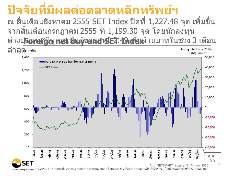 ที่มา : SETSMART, ข้อมูล ณ 31 สิงหาคม 2555 * หมายเหตุ : *3mma ย่อมาจาก 3 month moving average ข้อมูลของสามเดือนล่าสุดจะถูกเฉลี่ยเข้าด้วยกัน โดยข้อมูลรวมของทั้ง SET และ mai 13 ส.