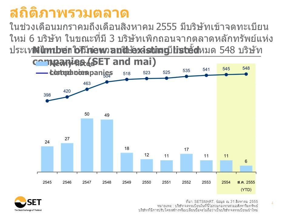 ที่มา : SETSMART, ข้อมูล ณ 31 สิงหาคม 2555 หมายเหตุ : บริษัทจดทะเบียนในที่นี้ไม่รวมกองทุนรวมอสังหาริมทรัพย์ บริษัทที่มีการปรับโครงสร้างหรือเปลี่ยนชื่อจะไม่ถือว่าเป็นบริษัทจดทะเบียนเข้าใหม่ 4 Number of new and existing listed companies (SET and mai) Newly-listed companies Listed companies สถิติภาพรวมตลาด ในช่วงเดือนมกราคมถึงเดือนสิงหาคม 2555 มีบริษัทเข้าจดทะเบียน ใหม่ 6 บริษัท ในขณะที่มี 3 บริษัทเพิกถอนจากตลาดหลักทรัพย์แห่ง ประเทศไทย ทำให้มีจำนวนบริษัทจดทะเบียน ทั้งหมด 548 บริษัท