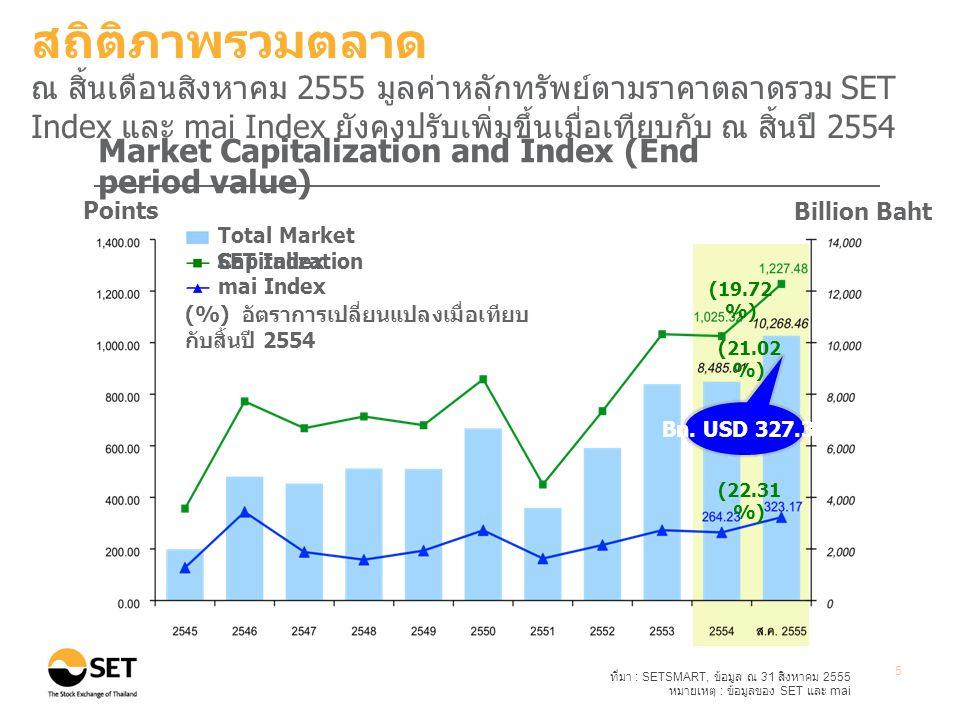ที่มา : SETSMART, ข้อมูล ณ 31 สิงหาคม 2555 หมายเหตุ : ข้อมูลของ SET และ mai ** Other Instruments ประกอบด้วยหลักทรัพย์ประเภทอื่นๆ ในตลาดหลักทรัพย์ ที่ไม่ใช่ หุ้น สามัญ (Common Stock) เช่น หุ้นบุริมสิทธิ (Preferred Stock) และใบสำคัญแสดงสิทธิ (Warrants) 6 Total Market Cap = 10,268.46 billion baht Total number of listed companies = 548 companies สถิติภาพรวมตลาด ณ สิ้นเดือนสิงหาคม 2555 มูลค่าหลักทรัพย์ตามราคาตลาดของบริษัท จดทะเบียนในกลุ่มทรัพยากรและธุรกิจการเงินมีสัดส่วนสูงถึง 43% ของมูลค่าหลักทรัพย์ตามราคาตลาดทั้งหมด