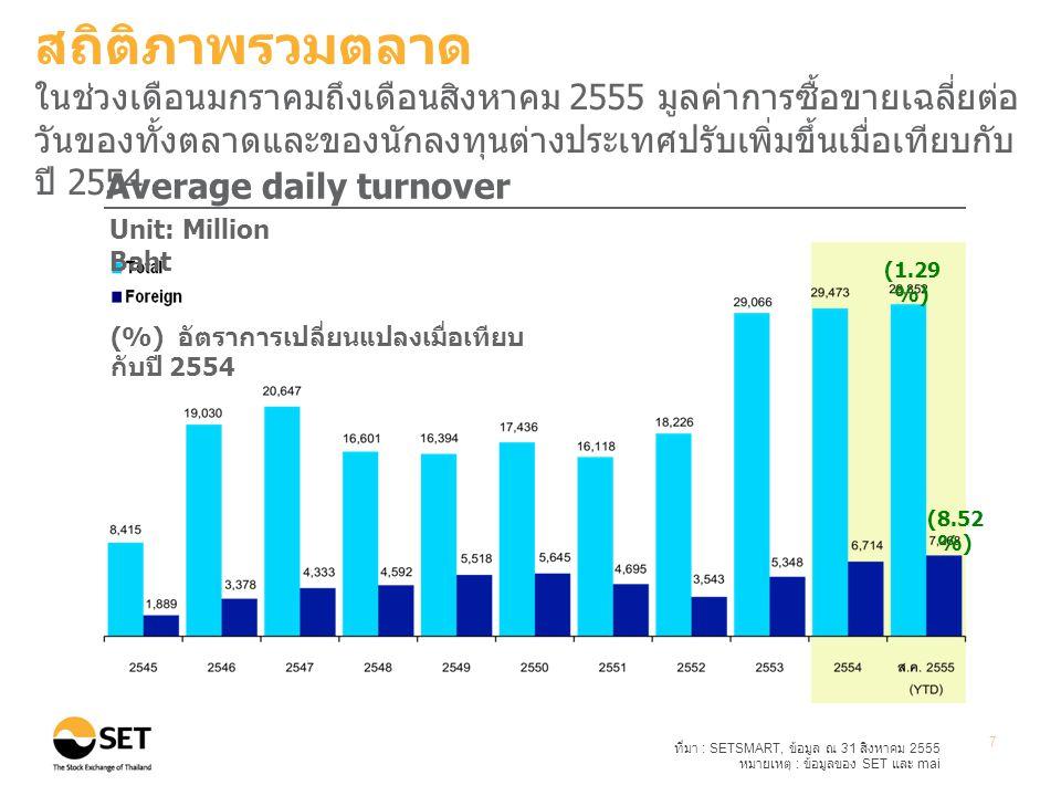 ที่มา : SETSMART, ข้อมูล ณ 31 สิงหาคม 2555 หมายเหตุ : ข้อมูลของ SET และ mai 7 (1.29 %) (8.52 %) Average daily turnover Unit: Million Baht (%) อัตราการเปลี่ยนแปลงเมื่อเทียบ กับปี 2554 สถิติภาพรวมตลาด ในช่วงเดือนมกราคมถึงเดือนสิงหาคม 2555 มูลค่าการซื้อขายเฉลี่ยต่อ วันของทั้งตลาดและของนักลงทุนต่างประเทศปรับเพิ่มขึ้นเมื่อเทียบกับ ปี 2554