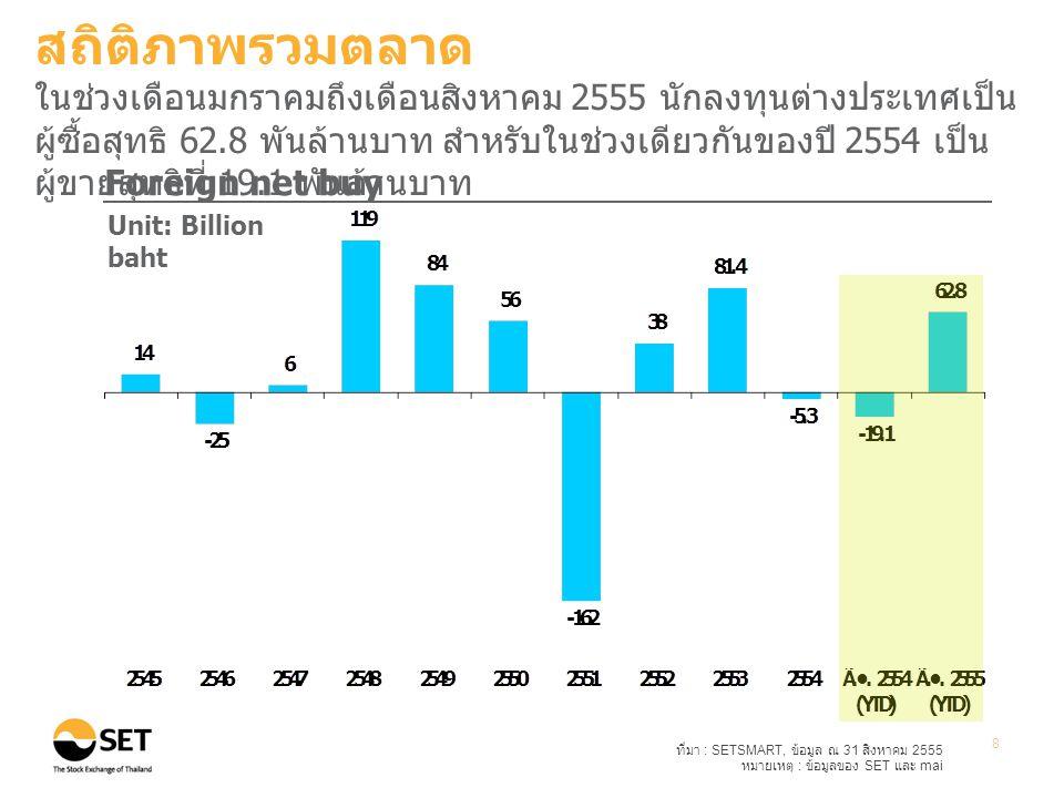 ที่มา : SETSMART, ข้อมูล ณ 31 สิงหาคม 2555 หมายเหตุ : ข้อมูลของ SET และ mai 9 Transactions by investor type Unit: Percent สถิติภาพรวมตลาด ในช่วงเดือนมกราคมถึงเดือนสิงหาคม 2555 สัดส่วนนักลงทุนแต่ละ ประเภทมีการเปลี่ยนแปลงเพียงเล็กน้อยเมื่อเทียบกับปี 2554 โดยนัก ลงทุนบุคคลในประเทศยังคงมีสัดส่วนการซื้อขายสูงถึง 54%