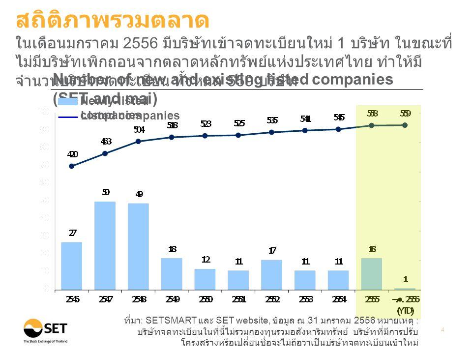 ที่มา : SETSMART, ข้อมูล ณ 31 มกราคม 2556 หมายเหตุ : ข้อมูลของ SET และ mai 5 Points Billion Baht Market Capitalization and Index (End period value) (%) อัตราการเปลี่ยนแปลงเมื่อเทียบ กับสิ้นปี 2555 Total Market Capitalization SET Index mai Index (5.91%) (6.29%) สถิติภาพรวมตลาด ณ สิ้นเดือนมกราคม 2556 มูลค่าหลักทรัพย์ตามราคาตลาดรวม SET Index และ mai Index ยังคงปรับเพิ่มขึ้นเมื่อเทียบกับ ณ สิ้นปี 2555 Bn.