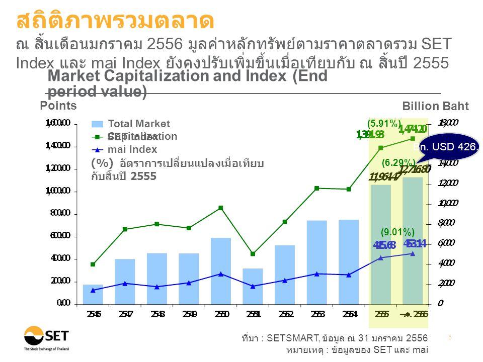 ที่มา : SETSMART, ข้อมูล ณ 31 มกราคม 2556 หมายเหตุ : ข้อมูลของ SET และ mai 5 Points Billion Baht Market Capitalization and Index (End period value) (%