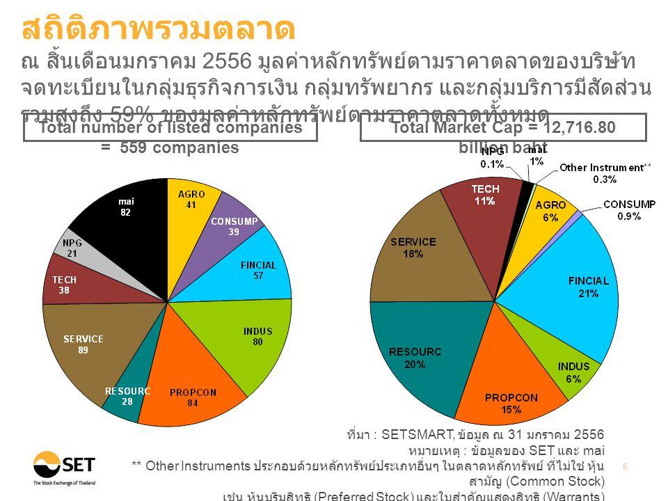 ที่มา : SETSMART, ข้อมูล ณ 31 มกราคม 2556 หมายเหตุ : ข้อมูลของ SET และ mai 7 Average daily turnover Unit: Million Baht สถิติภาพรวมตลาด ในเดือนมกราคม 2556 มูลค่าการซื้อขายเฉลี่ยต่อวันของทั้งตลาดและ ของนักลงทุนต่างประเทศปรับเพิ่มขึ้นเมื่อเทียบกับปี 2555 ค่อนข้างมาก (42.75 %) (79.54 %) (%) อัตราการเปลี่ยนแปลงเมื่อเทียบกับปี 2555