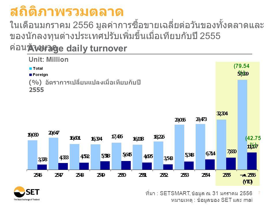 ที่มา : SETSMART, ข้อมูล ณ 31 มกราคม 2556 หมายเหตุ : ข้อมูลของ SET และ mai 8 Foreign net buy Unit: Billion baht สถิติภาพรวมตลาด ในเดือนมกราคม 2556 นักลงทุนต่างประเทศเป็นผู้ซื้อสุทธิ 14.9 พันล้านบาท ในขณะที่ ในช่วงเดียวกันของปี 2555 เป็นผู้ซื้อสุทธิที่ 2.96 พันล้านบาท