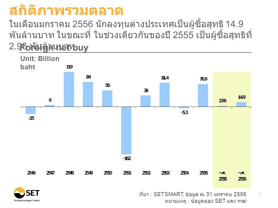 ที่มา : SETSMART, ข้อมูล ณ 31 มกราคม 2556 หมายเหตุ : ข้อมูลของ SET และ mai 9 Transactions by investor type Unit: Percent สถิติภาพรวมตลาด ในเดือนมกราคม 2556 นักลงทุนบุคคลยังคงเป็นกลุ่มที่มีบทบาทมาก ที่สุด โดยมีสัดส่วนมูลค่าการซื้อขายปรับเพิ่มขึ้นจากปี 2555 มาอยู่ที่ 62%