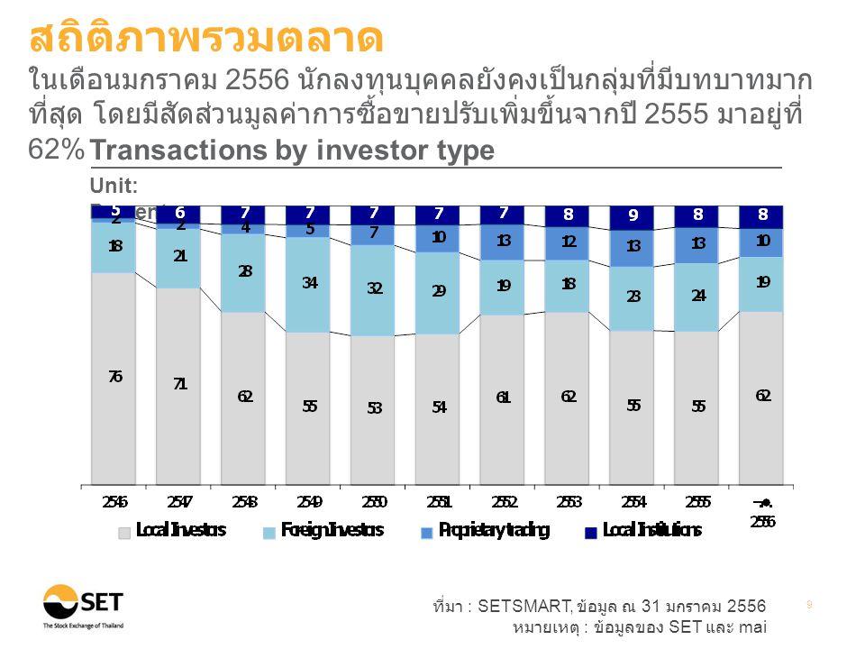 ที่มา : SETSMART, ข้อมูล ณ 31 มกราคม 2556 หมายเหตุ : ข้อมูลของ SET และ mai 9 Transactions by investor type Unit: Percent สถิติภาพรวมตลาด ในเดือนมกราคม