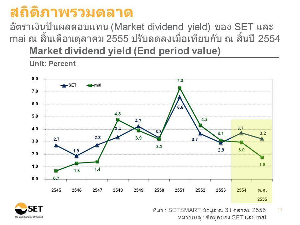 ที่มา : SETSMART, ข้อมูล ณ 31 ตุลาคม 2555 หมายเหตุ : ข้อมูลของ SET และ mai 10 Market dividend yield (End period value) Unit: Percent สถิติภาพรวมตลาด อัตราเงินปันผลตอบแทน (Market dividend yield) ของ SET และ mai ณ สิ้นเดือนตุลาคม 2555 ปรับลดลงเมื่อเทียบกับ ณ สิ้นปี 2554
