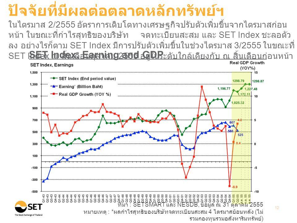 ที่มา : SETSMART และ NESDB, ข้อมูล ณ 31 ตุลาคม 2555 หมายเหตุ : * ผลกำไรสุทธิของบริษัทจดทะเบียนสะสม 4 ไตรมาสย้อนหลัง ( ไม่ รวมกองทุนรวมอสังหาริมทรัพย์ ) 12 SET Index, Earning and GDP ปัจจัยที่มีผลต่อตลาดหลักทรัพย์ฯ ในไตรมาส 2/2555 อัตราการเติบโตทางเศรษฐกิจปรับตัวเพิ่มขึ้นจากไตรมาสก่อน หน้า ในขณะที่กำไรสุทธิของบริษัท จดทะเบียนสะสม และ SET Index ชะลอตัว ลง อย่างไรก็ตาม SET Index มีการปรับตัวเพิ่มขึ้นในช่วงไตรมาส 3/2555 ในขณะที่ SET Index ณ สิ้นเดือนตุลาคม 2555 อยู่ในระดับใกล้เคียงกับ ณ สิ้นเดือนก่อนหน้า
