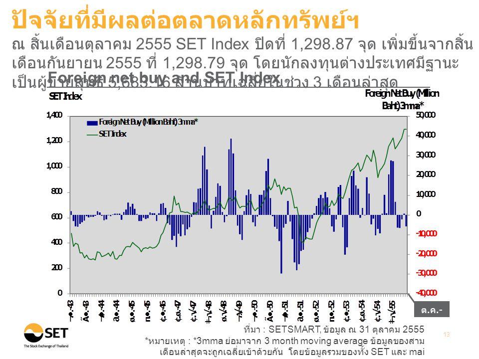 ที่มา : SETSMART, ข้อมูล ณ 31 ตุลาคม 2555 * หมายเหตุ : *3mma ย่อมาจาก 3 month moving average ข้อมูลของสาม เดือนล่าสุดจะถูกเฉลี่ยเข้าด้วยกัน โดยข้อมูลรวมของทั้ง SET และ mai 13 Foreign net buy and SET Index ปัจจัยที่มีผลต่อตลาดหลักทรัพย์ฯ ณ สิ้นเดือนตุลาคม 2555 SET Index ปิดที่ 1,298.87 จุด เพิ่มขึ้นจากสิ้น เดือนกันยายน 2555 ที่ 1,298.79 จุด โดยนักลงทุนต่างประเทศมีฐานะ เป็นผู้ขายสุทธิ 5,683.16 ล้านบาทเฉลี่ยในช่วง 3 เดือนล่าสุด ต.