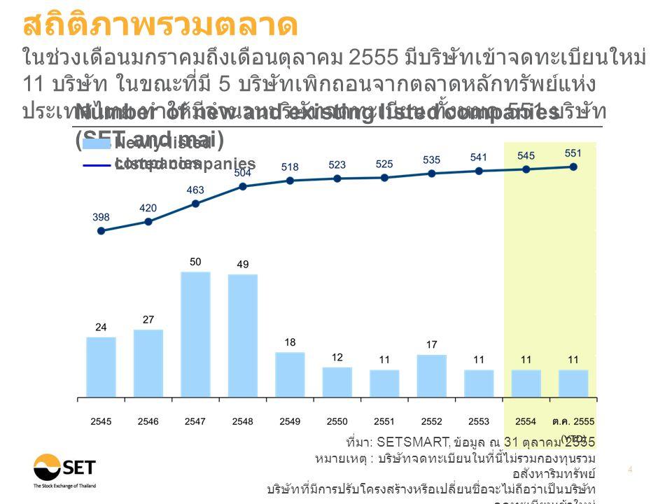 ที่มา : SETSMART, ข้อมูล ณ 31 ตุลาคม 2555 หมายเหตุ : บริษัทจดทะเบียนในที่นี้ไม่รวมกองทุนรวม อสังหาริมทรัพย์ บริษัทที่มีการปรับโครงสร้างหรือเปลี่ยนชื่อจะไม่ถือว่าเป็นบริษัท จดทะเบียนเข้าใหม่ 4 Number of new and existing listed companies (SET and mai) Newly-listed companies Listed companies สถิติภาพรวมตลาด ในช่วงเดือนมกราคมถึงเดือนตุลาคม 2555 มีบริษัทเข้าจดทะเบียนใหม่ 11 บริษัท ในขณะที่มี 5 บริษัทเพิกถอนจากตลาดหลักทรัพย์แห่ง ประเทศไทย ทำให้มีจำนวนบริษัทจดทะเบียน ทั้งหมด 551 บริษัท