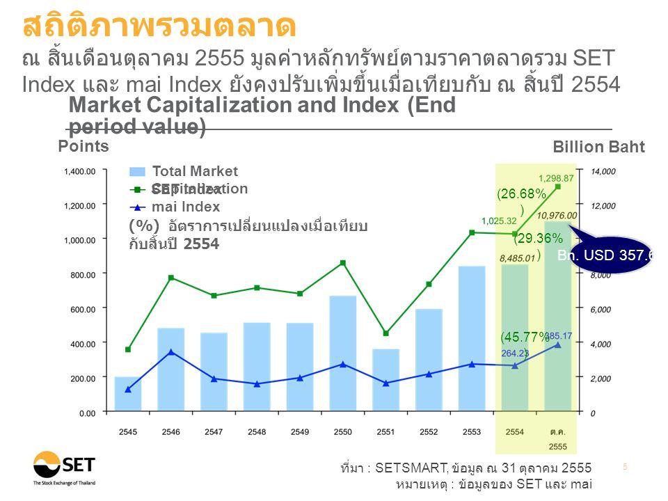ที่มา : SETSMART, ข้อมูล ณ 31 ตุลาคม 2555 หมายเหตุ : ข้อมูลของ SET และ mai 5 Points Billion Baht Market Capitalization and Index (End period value) (%) อัตราการเปลี่ยนแปลงเมื่อเทียบ กับสิ้นปี 2554 Total Market Capitalization SET Index mai Index (26.68% ) (29.36% ) Bn.