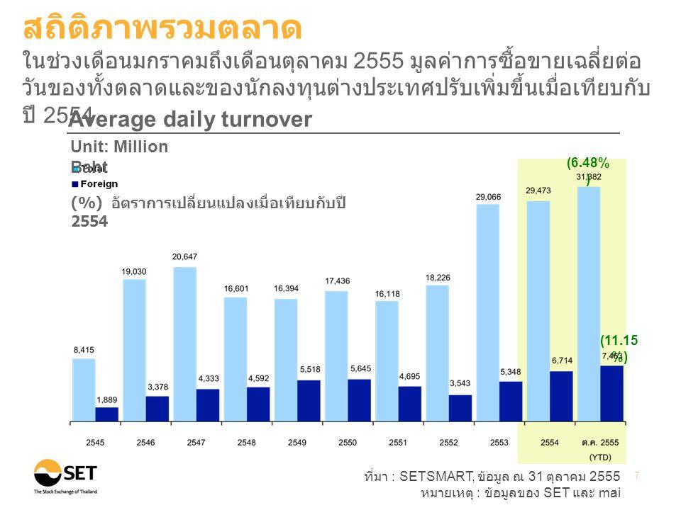 ที่มา : SETSMART, ข้อมูล ณ 31 ตุลาคม 2555 หมายเหตุ : ข้อมูลของ SET และ mai 7 (6.48% ) (11.15 %) Average daily turnover Unit: Million Baht (%) อัตราการเปลี่ยนแปลงเมื่อเทียบกับปี 2554 สถิติภาพรวมตลาด ในช่วงเดือนมกราคมถึงเดือนตุลาคม 2555 มูลค่าการซื้อขายเฉลี่ยต่อ วันของทั้งตลาดและของนักลงทุนต่างประเทศปรับเพิ่มขึ้นเมื่อเทียบกับ ปี 2554