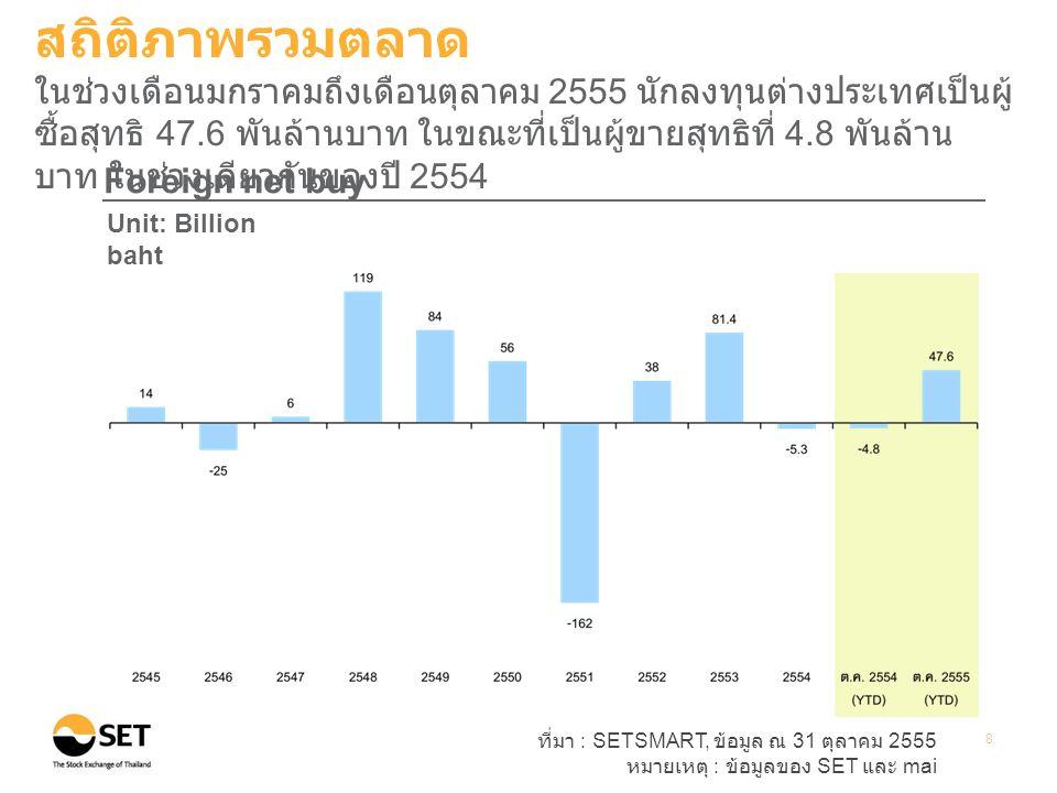 ที่มา : SETSMART, ข้อมูล ณ 31 ตุลาคม 2555 หมายเหตุ : ข้อมูลของ SET และ mai 8 Foreign net buy Unit: Billion baht สถิติภาพรวมตลาด ในช่วงเดือนมกราคมถึงเดือนตุลาคม 2555 นักลงทุนต่างประเทศเป็นผู้ ซื้อสุทธิ 47.6 พันล้านบาท ในขณะที่เป็นผู้ขายสุทธิที่ 4.8 พันล้าน บาท ในช่วงเดียวกันของปี 2554