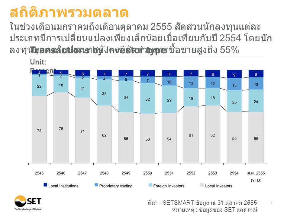 ที่มา : SETSMART, ข้อมูล ณ 31 ตุลาคม 2555 หมายเหตุ : ข้อมูลของ SET และ mai 9 Transactions by investor type Unit: Percent สถิติภาพรวมตลาด ในช่วงเดือนมกราคมถึงเดือนตุลาคม 2555 สัดส่วนนักลงทุนแต่ละ ประเภทมีการเปลี่ยนแปลงเพียงเล็กน้อยเมื่อเทียบกับปี 2554 โดยนัก ลงทุนบุคคลในประเทศยังคงมีสัดส่วนการซื้อขายสูงถึง 55%