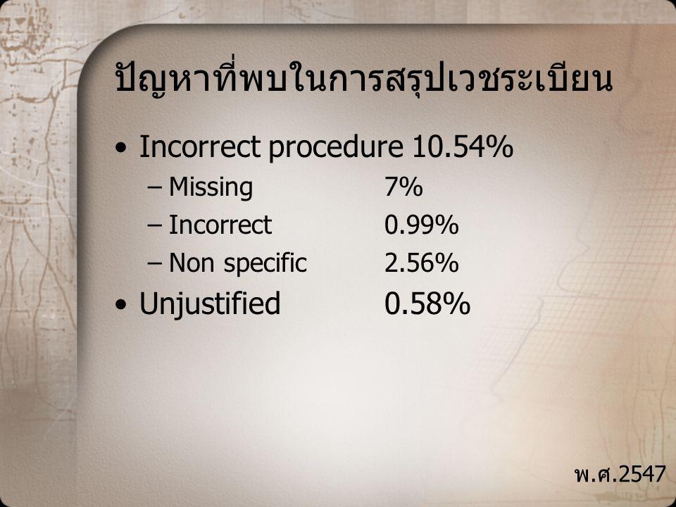 ปัญหาที่พบในการสรุปเวชระเบียน •Incorrect procedure 10.54% –Missing7% –Incorrect0.99% –Non specific2.56% •Unjustified0.58% พ.ศ.2547