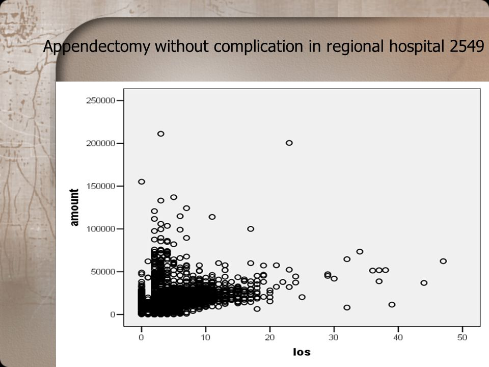 Appendectomy without complication in regional hospital 2549