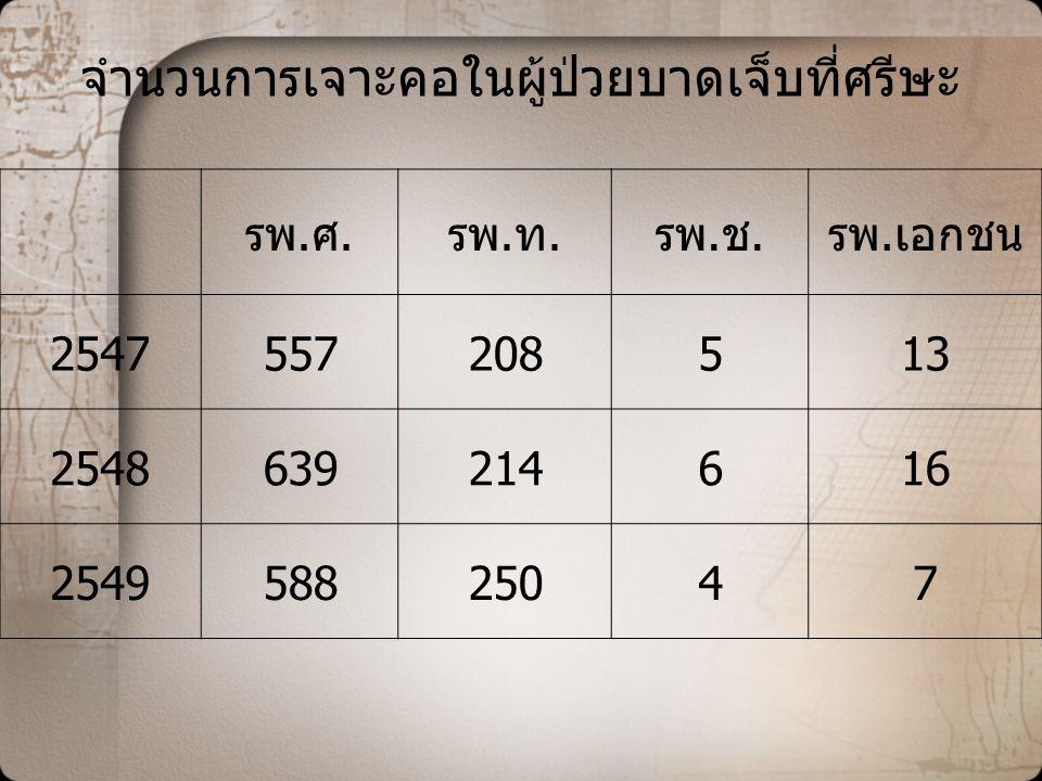 แสดงเฉพาะกลุ่มให้เห็นรายละเอียดที่ค่าใช้จ่ายต่ำกว่า 2000 บาท จำนวน 121 ราย