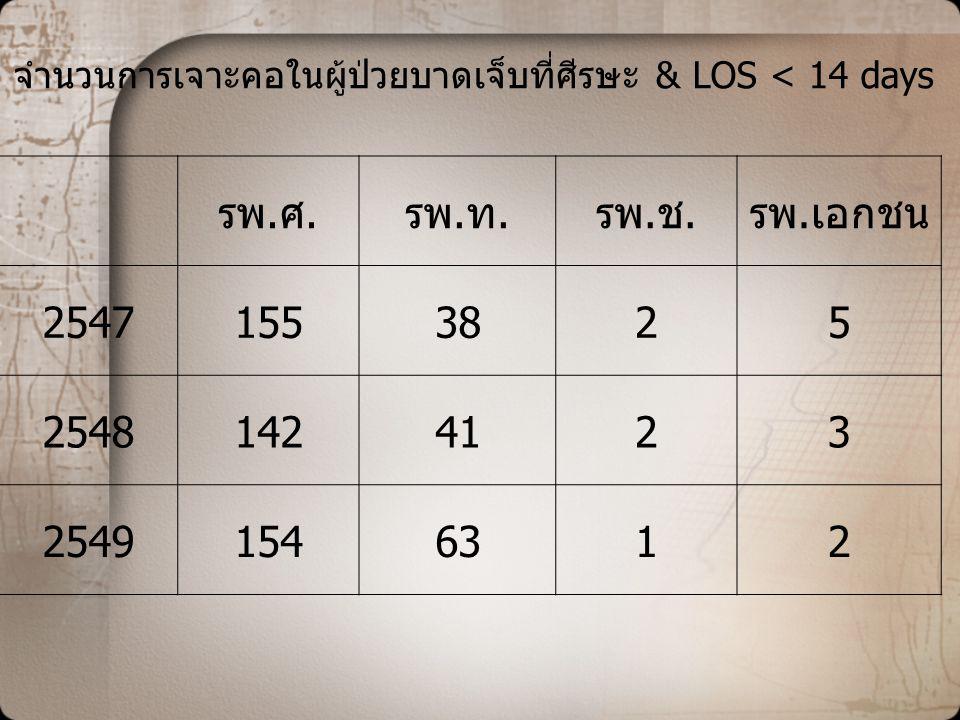 รพ.ศ.รพ.ท.รพ.ช.รพ.เอกชน 25471553825 25481424123 25491546312 จำนวนการเจาะคอในผู้ป่วยบาดเจ็บที่ศีรษะ & LOS < 14 days