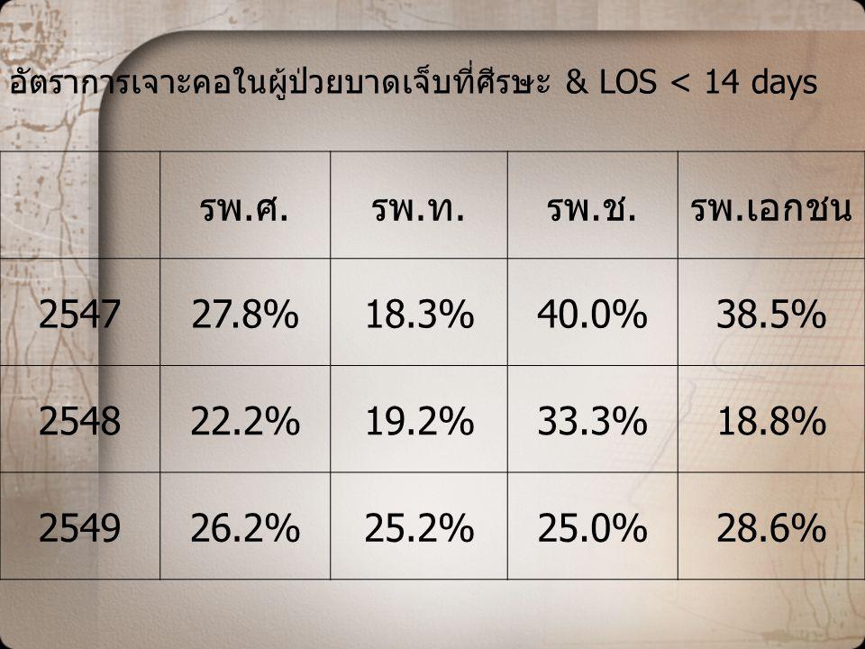 อัตราการเจาะคอในผู้ป่วยบาดเจ็บที่ศีรษะ & LOS < 14 days รพ.ศ.รพ.ท.รพ.ช.รพ.เอกชน 254727.8%18.3%40.0%38.5% 254822.2%19.2%33.3%18.8% 254926.2%25.2%25.0%28.6%