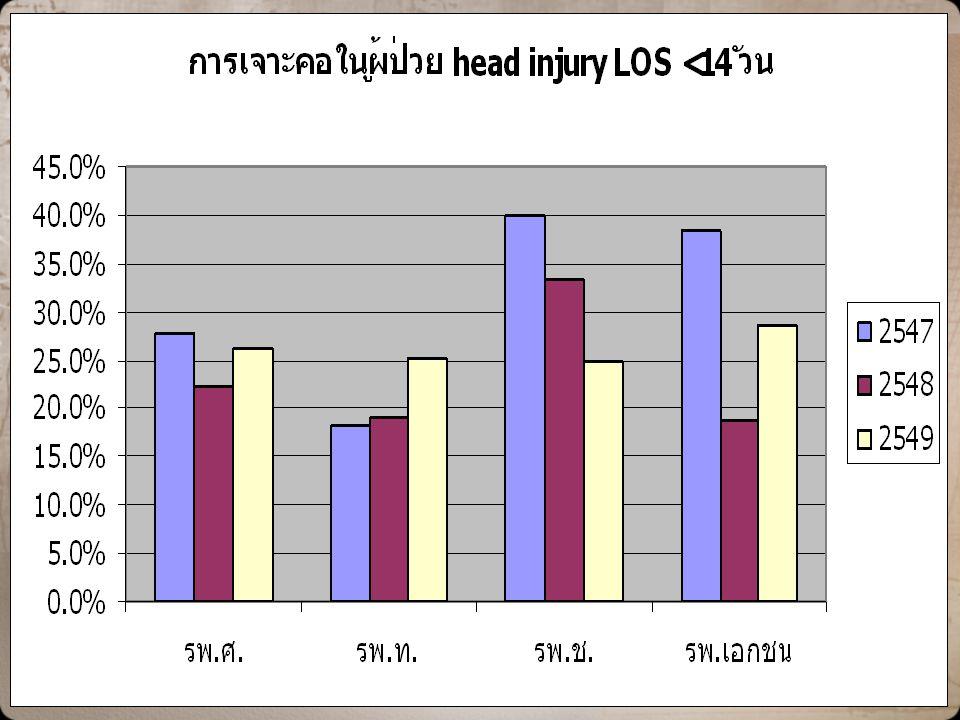 อัตราการเจาะคอในผู้ป่วยบาดเจ็บที่ศีรษะ & LOS < 14 days รพ.ศ.รพ.ท.รพ.ช.รพ.เอกชน 254727.8%18.3%40.0%38.5% 254822.2%19.2%33.3%18.8% 254926.2%25.2%25.0%28