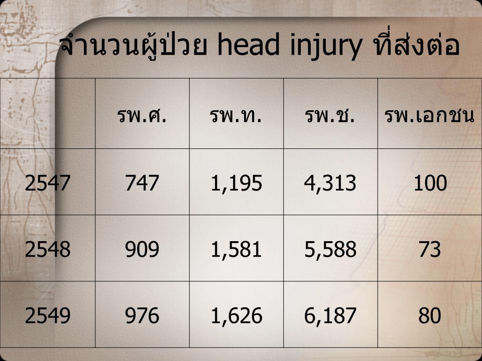 จำนวนผู้ป่วย head injury ที่ส่งต่อ รพ.ศ.รพ.ท.รพ.ช.รพ.เอกชน 25477471,1954,313100 25489091,5815,58873 25499761,6266,18780