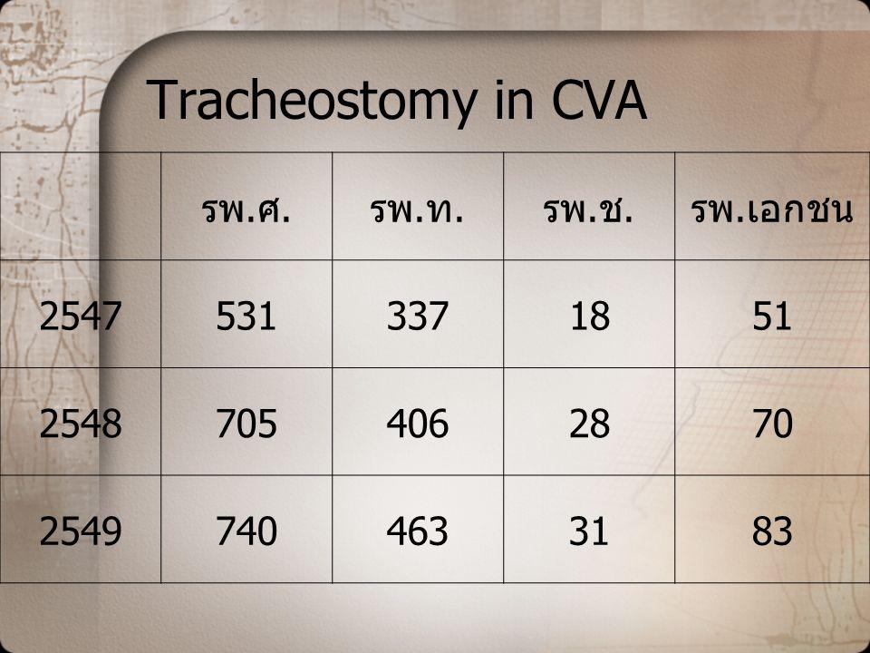 Tracheostomy in CVA รพ.ศ.รพ.ท.รพ.ช.รพ.เอกชน 25475313371851 25487054062870 25497404633183