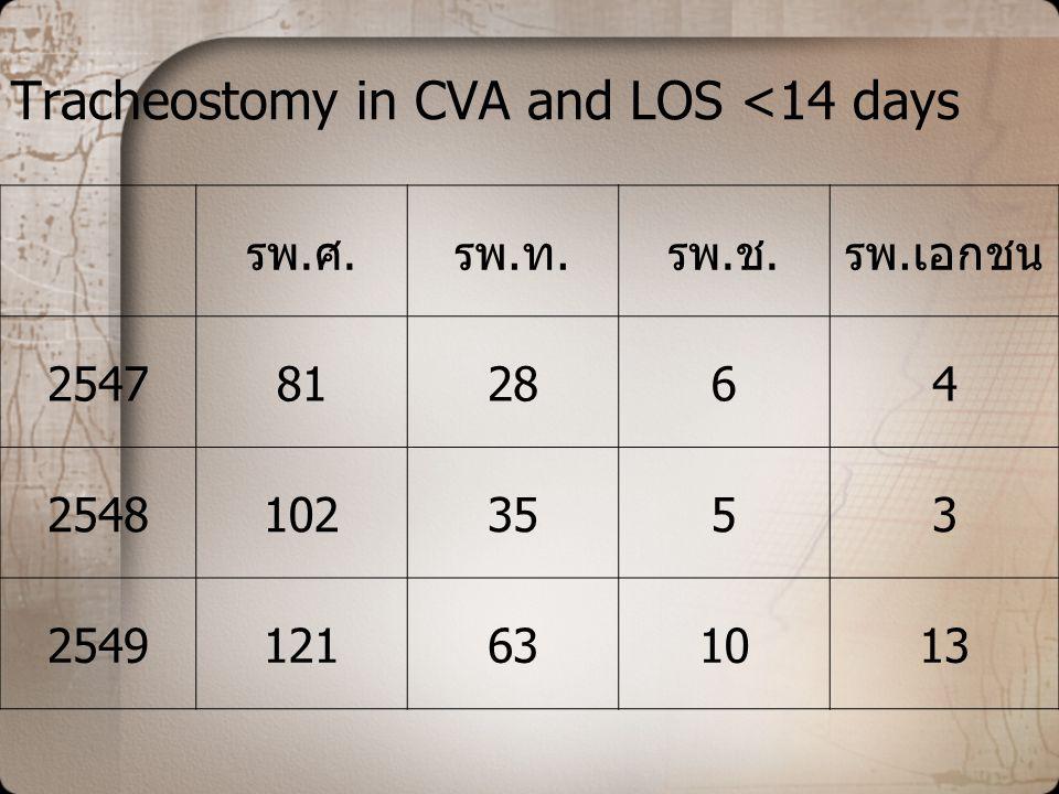 Tracheostomy in CVA and LOS <14 days รพ.ศ.รพ.ท.รพ.ช.รพ.เอกชน 2547812864 25481023553 2549121631013