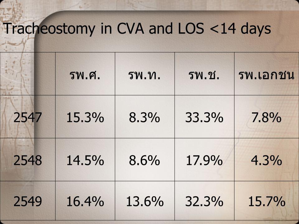 Tracheostomy in CVA and LOS <14 days รพ.ศ.รพ.ท.รพ.ช.รพ.เอกชน 254715.3%8.3%33.3%7.8% 254814.5%8.6%17.9%4.3% 254916.4%13.6%32.3%15.7%