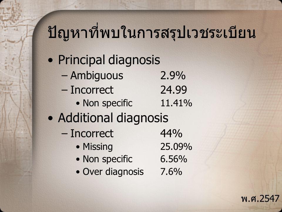 ปัญหาที่พบในการสรุปเวชระเบียน •Principal diagnosis –Ambiguous 2.9% –Incorrect 24.99 •Non specific 11.41% •Additional diagnosis –Incorrect44% •Missing25.09% •Non specific 6.56% •Over diagnosis 7.6% พ.ศ.2547