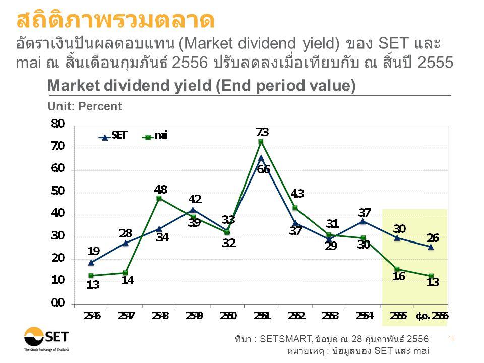 ที่มา : SETSMART, ข้อมูล ณ 28 กุมภาพันธ์ 2556 หมายเหตุ : ข้อมูลของ SET และ mai 10 Market dividend yield (End period value) Unit: Percent สถิติภาพรวมตลาด อัตราเงินปันผลตอบแทน (Market dividend yield) ของ SET และ mai ณ สิ้นเดือนกุมภันธ์ 2556 ปรับลดลงเมื่อเทียบกับ ณ สิ้นปี 2555