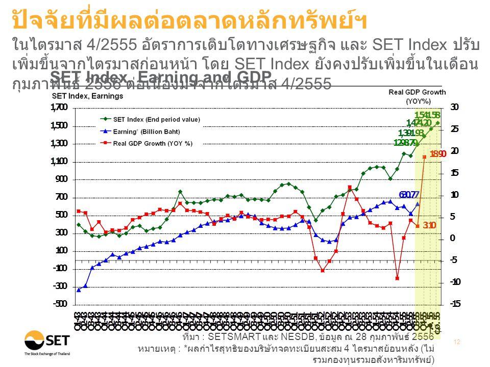 ที่มา : SETSMART และ NESDB, ข้อมูล ณ 28 กุมภาพันธ์ 2556 หมายเหตุ : * ผลกำไรสุทธิของบริษัทจดทะเบียนสะสม 4 ไตรมาสย้อนหลัง ( ไม่ รวมกองทุนรวมอสังหาริมทรัพย์ ) 12 SET Index, Earning and GDP ปัจจัยที่มีผลต่อตลาดหลักทรัพย์ฯ ในไตรมาส 4/2555 อัตราการเติบโตทางเศรษฐกิจ และ SET Index ปรับ เพิ่มขึ้นจากไตรมาสก่อนหน้า โดย SET Index ยังคงปรับเพิ่มขึ้นในเดือน กุมภาพันธ์ 2556 ต่อเนื่องมาจากไตรมาส 4/2555