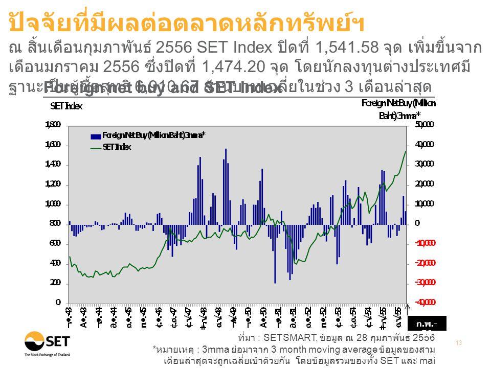 ที่มา : SETSMART, ข้อมูล ณ 28 กุมภาพันธ์ 2556 * หมายเหตุ : 3mma ย่อมาจาก 3 month moving average ข้อมูลของสาม เดือนล่าสุดจะถูกเฉลี่ยเข้าด้วยกัน โดยข้อมูลรวมของทั้ง SET และ mai 13 Foreign net buy and SET Index ปัจจัยที่มีผลต่อตลาดหลักทรัพย์ฯ ณ สิ้นเดือนกุมภาพันธ์ 2556 SET Index ปิดที่ 1,541.58 จุด เพิ่มขึ้นจาก เดือนมกราคม 2556 ซึ่งปิดที่ 1,474.20 จุด โดยนักลงทุนต่างประเทศมี ฐานะเป็นผู้ซื้อสุทธิ 6,910.67 ล้านบาทเฉลี่ยในช่วง 3 เดือนล่าสุด ก.