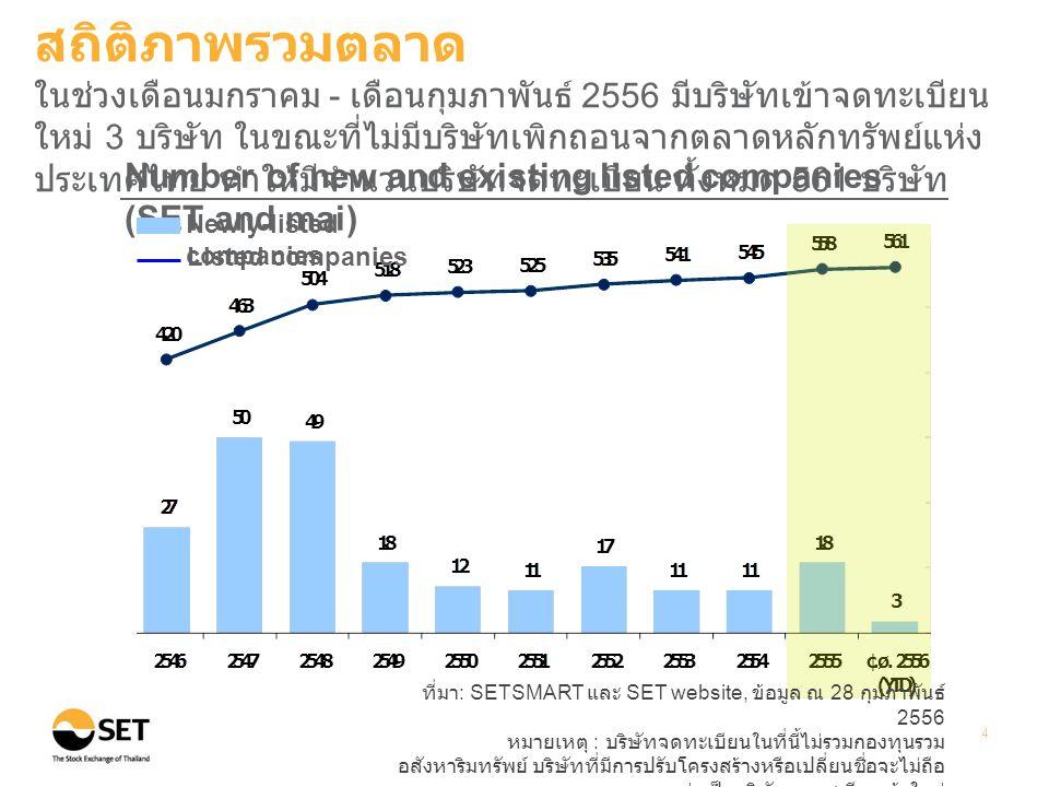 ที่มา : SETSMART และ SET website, ข้อมูล ณ 28 กุมภาพันธ์ 2556 หมายเหตุ : บริษัทจดทะเบียนในที่นี้ไม่รวมกองทุนรวม อสังหาริมทรัพย์ บริษัทที่มีการปรับโครงสร้างหรือเปลี่ยนชื่อจะไม่ถือ ว่าเป็นบริษัทจดทะเบียนเข้าใหม่ 4 Number of new and existing listed companies (SET and mai) Newly-listed companies Listed companies สถิติภาพรวมตลาด ในช่วงเดือนมกราคม - เดือนกุมภาพันธ์ 2556 มีบริษัทเข้าจดทะเบียน ใหม่ 3 บริษัท ในขณะที่ไม่มีบริษัทเพิกถอนจากตลาดหลักทรัพย์แห่ง ประเทศไทย ทำให้มีจำนวนบริษัทจดทะเบียน ทั้งหมด 561 บริษัท