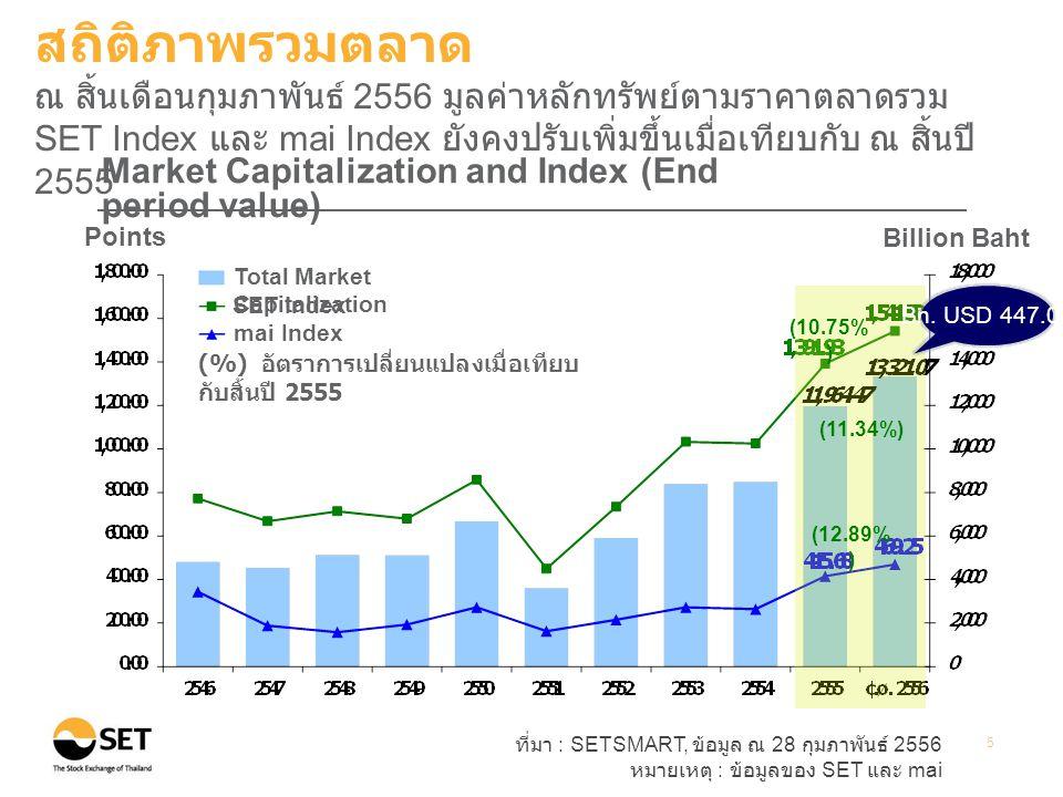 ที่มา : SETSMART, ข้อมูล ณ 28 กุมภาพันธ์ 2556 หมายเหตุ : ข้อมูลของ SET และ mai 5 Points Billion Baht Market Capitalization and Index (End period value) (%) อัตราการเปลี่ยนแปลงเมื่อเทียบ กับสิ้นปี 2555 Total Market Capitalization SET Index mai Index (10.75% ) (11.34%) สถิติภาพรวมตลาด ณ สิ้นเดือนกุมภาพันธ์ 2556 มูลค่าหลักทรัพย์ตามราคาตลาดรวม SET Index และ mai Index ยังคงปรับเพิ่มขึ้นเมื่อเทียบกับ ณ สิ้นปี 2555 Bn.