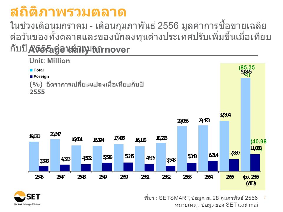 ที่มา : SETSMART, ข้อมูล ณ 28 กุมภาพันธ์ 2556 หมายเหตุ : ข้อมูลของ SET และ mai 7 Average daily turnover Unit: Million Baht สถิติภาพรวมตลาด ในช่วงเดือนมกราคม - เดือนกุมภาพันธ์ 2556 มูลค่าการซื้อขายเฉลี่ย ต่อวันของทั้งตลาดและของนักลงทุนต่างประเทศปรับเพิ่มขึ้นเมื่อเทียบ กับปี 2555 ค่อนข้างมาก (40.98 %) (85.35 %) (%) อัตราการเปลี่ยนแปลงเมื่อเทียบกับปี 2555