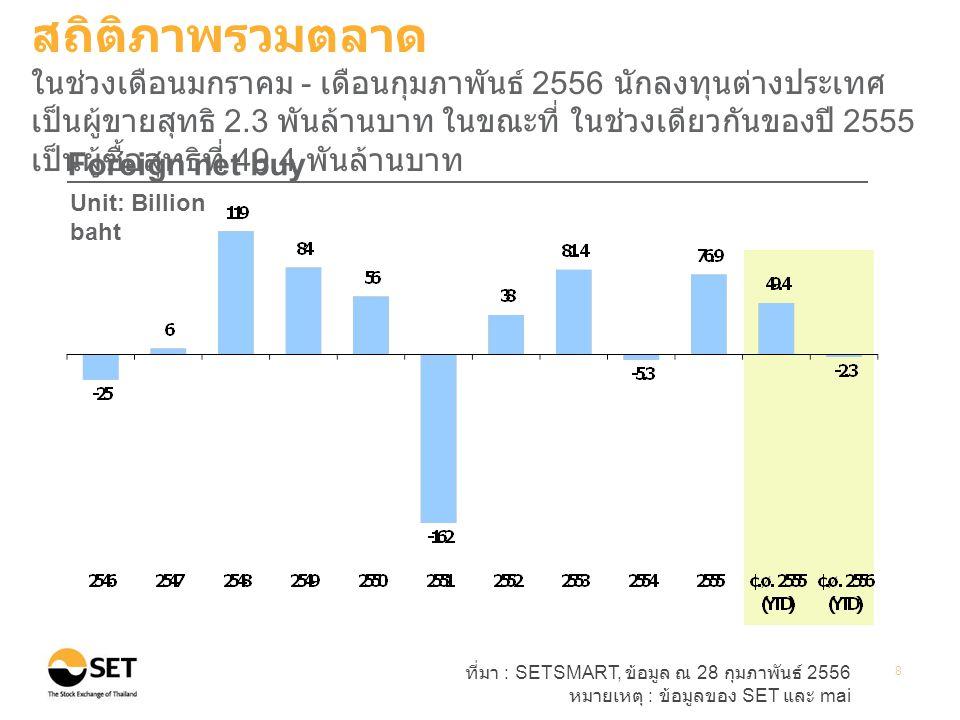 ที่มา : SETSMART, ข้อมูล ณ 28 กุมภาพันธ์ 2556 หมายเหตุ : ข้อมูลของ SET และ mai 8 Foreign net buy Unit: Billion baht สถิติภาพรวมตลาด ในช่วงเดือนมกราคม - เดือนกุมภาพันธ์ 2556 นักลงทุนต่างประเทศ เป็นผู้ขายสุทธิ 2.3 พันล้านบาท ในขณะที่ ในช่วงเดียวกันของปี 2555 เป็นผู้ซื้อสุทธิที่ 49.4 พันล้านบาท