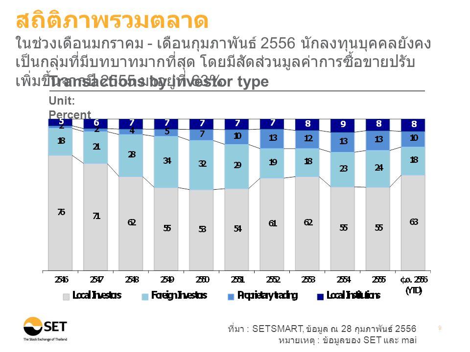 ที่มา : SETSMART, ข้อมูล ณ 28 กุมภาพันธ์ 2556 หมายเหตุ : ข้อมูลของ SET และ mai 9 Transactions by investor type Unit: Percent สถิติภาพรวมตลาด ในช่วงเดือนมกราคม - เดือนกุมภาพันธ์ 2556 นักลงทุนบุคคลยังคง เป็นกลุ่มที่มีบทบาทมากที่สุด โดยมีสัดส่วนมูลค่าการซื้อขายปรับ เพิ่มขึ้นจากปี 2555 มาอยู่ที่ 63%