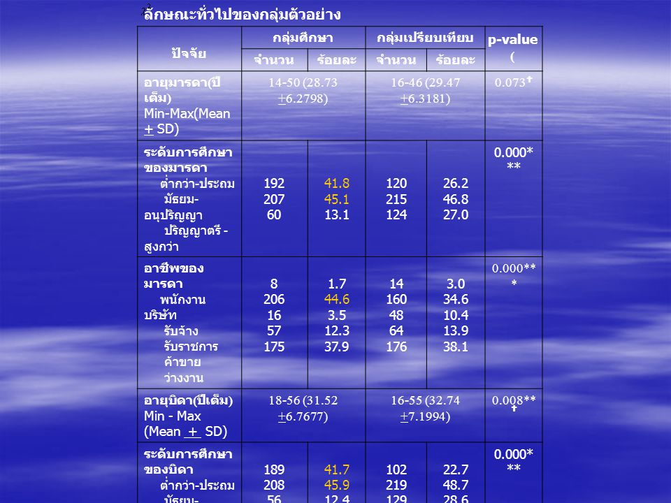 ลักษณะทั่วไปของกลุ่มตัวอย่าง p-value ( ปัจจัย กลุ่มศึกษากลุ่มเปรียบเทียบ จำนวนร้อยละจำนวนร้อยละ อายุมารดา ( ปี เต็ม ) Min-Max(Mean + SD) 14-50 (28.73