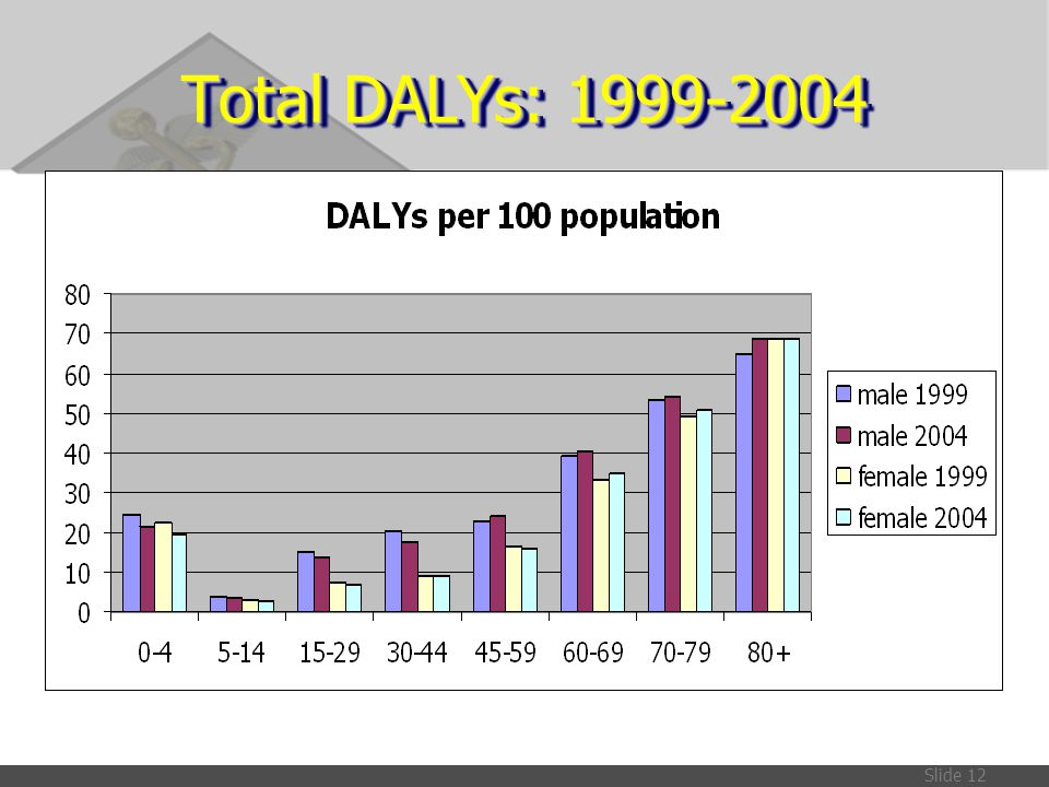 Slide 12 Total DALYs: 1999-2004