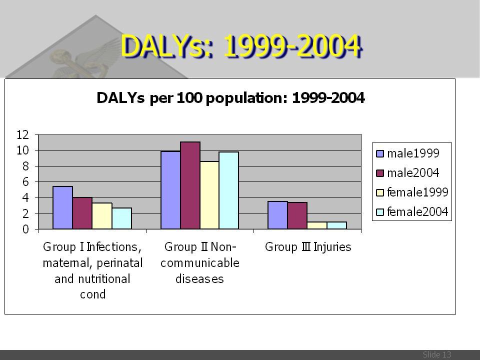 Slide 13 DALYs: 1999-2004