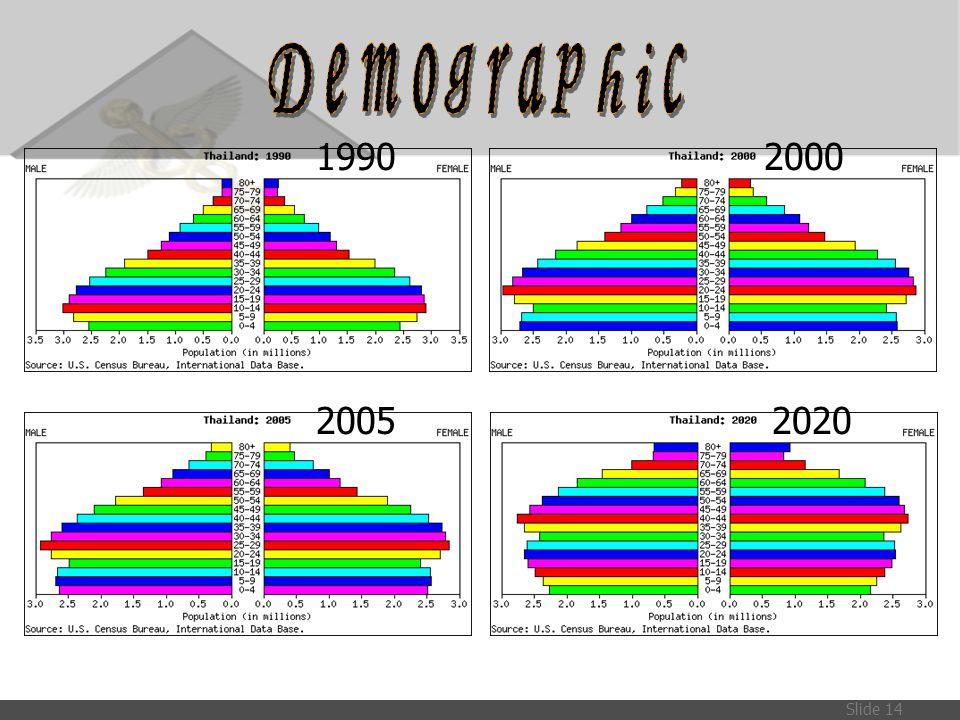 Slide 14 19902000 20052020