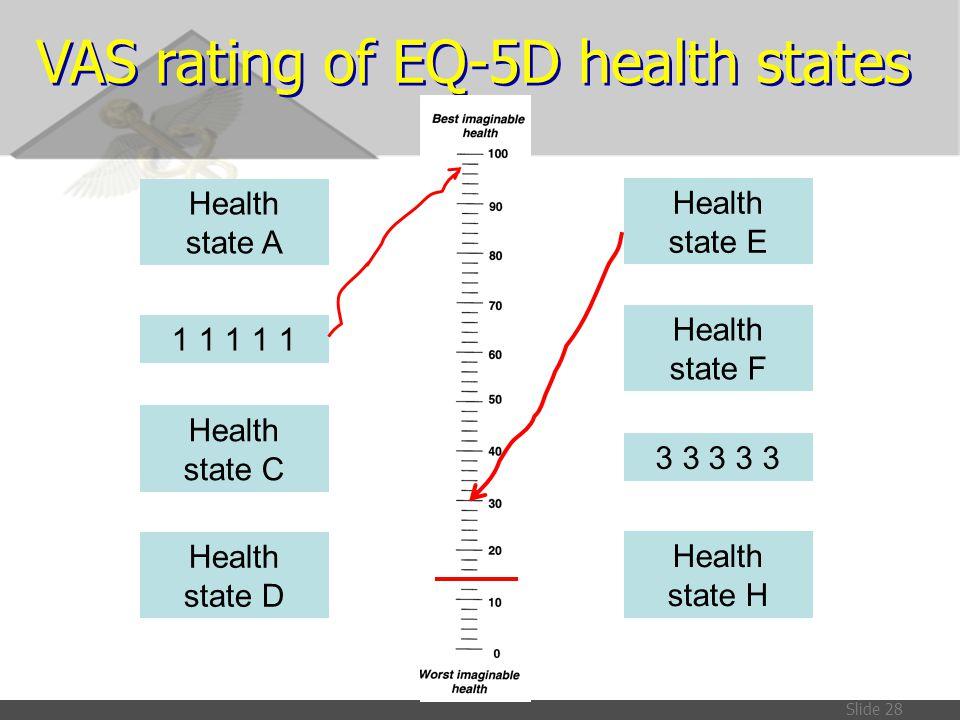 Slide 28 Health state E Health state F 3 3 3 3 3 Health state H VAS rating of EQ-5D health states Health state A Health state C 1 1 1 1 1 Health state