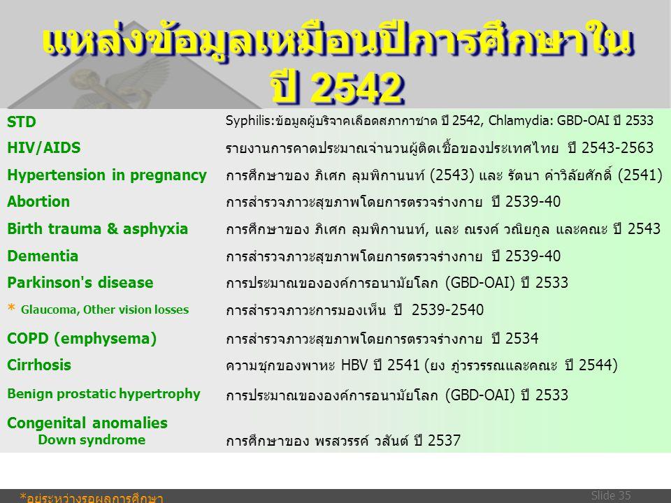 Slide 35 แหล่งข้อมูลเหมือนปีการศึกษาใน ปี 2542 STD Syphilis:ข้อมูลผู้บริจาคเลือดสภากาชาด ปี 2542, Chlamydia: GBD-OAI ปี 2533 HIV/AIDSรายงานการคาดประมา