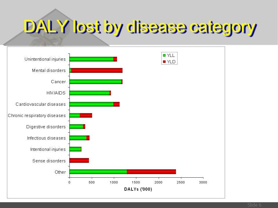 Slide 17 Change of Ranks: 1999  2004  DALY in Males  Alcohol dependence/harmful use: จากอันดับที่ 11 เป็น 4  Depression: จากอันดับที่ 15 เป็น 10  Homicide and violence: จากอันดับที่ 8 เป็น 15  Suicides: จากอันดับที่ 9 เป็น 16  DALY in Female  Ischaemic HD: จากอันดับที่ 9 เป็น 5  Schizophrenia: จากอันดับ 17 เป็น 11