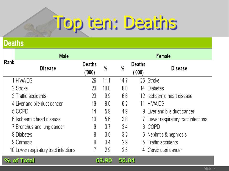 Slide 38 อภิปรายผลข้อมูล YLD  Cleft Palate & Lip and Down Syndrome: ใช้ข้อมูลเดิมจากการศึกษา BOD ปี 2542 เนื่องจากยังไม่มีข้อมูลที่เป็นปัจจุบัน  Cancer: รอผลจากทีมทะเบียนมะเร็ง  Otitis media: ใช้ข้อมูลเดิมจากการศึกษา BOD ปี 2542 เนื่องจากยังไม่มีข้อมูลที่เป็นปัจจุบันและ การศึกษาในกลุ่มอายุที่มีความเสี่ยงต่อโรคนี้  Epilepsy: ข้อมูลที่ใช้มีข้อจำกัดในเรื่องของ จำนวนประชากรที่น้อยกว่า และทำการศึกษาใน หนึ่งจังหวัด ซึ่งอาจไม่เป็นตัวแทนของประชากร ทั้งหมดได้  Asthma: ข้อมูลมาจากหลายแหล่งการศึกษา ซึ่ง ทำการศึกษาในกลุ่มอายุที่แตกต่างกัน  Osteoarthritis: ใช้ข้อมูลเดิมจากการศึกษา BOD ปี 2542 เนื่องจากยังไม่มีข้อมูลที่เป็นปัจจุบัน