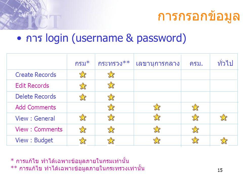 15 การกรอกข้อมูล •การ login (username & password) Create Records Edit Records Delete Records Add Comments View : General View : Comments View : Budget
